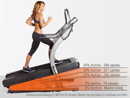 We can replace running activities by walking on a slightly elevated treadmill or increasing the inclination